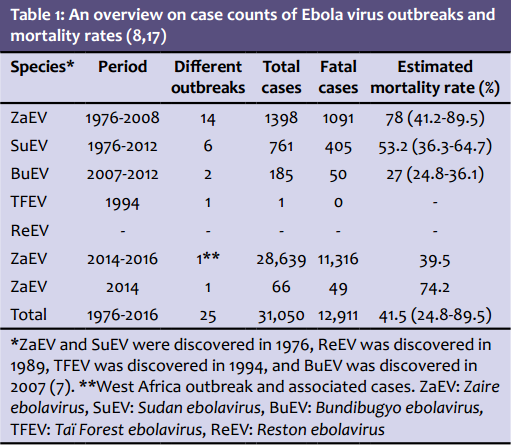 Ebola virus outbreaks and mortality rates
